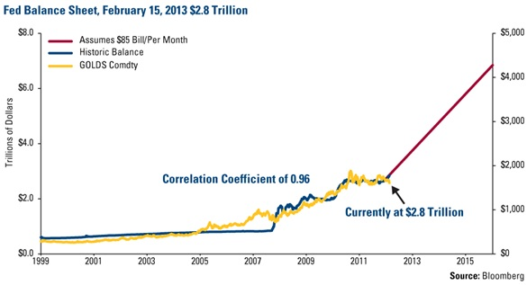 http://www.usfunds.com/media/images/frank-talk-images/2013_ft/FT_Jan-Jun/FED_Balance_Sheet-lg.gif