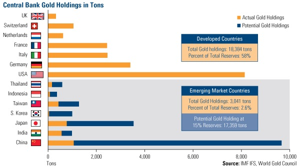 Central Bank Gold Holdings in Tons