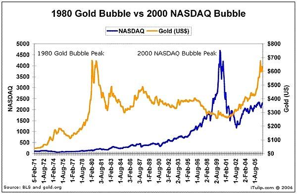 gold bubble chart