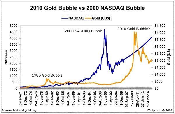 gold bubble vs 2000 NASDAQ comparison