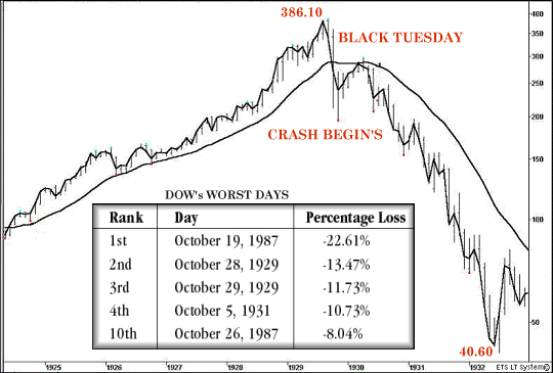 BLACK TUESDAY OCTOBER 29th 1929 REVISITED