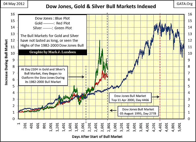 Update For The Silver To Gold Ratio