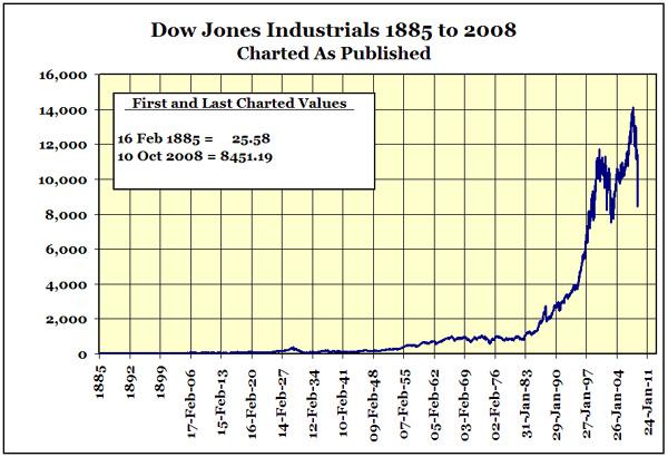 Dow Jones Industrials 40 Declines 1885 To 2008 Gold Eagle