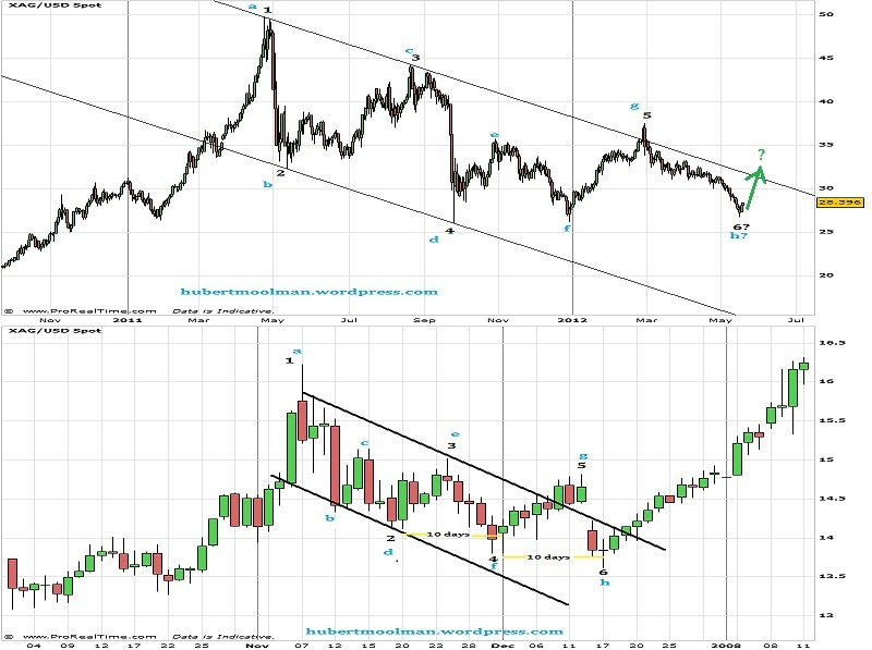 Dramatic Turnaround For Silver?