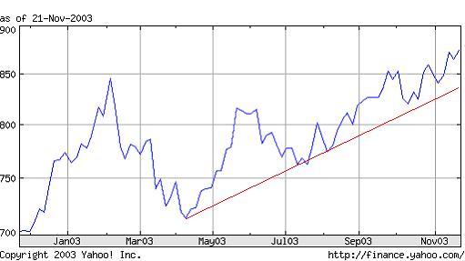 kurs templeton growth fund