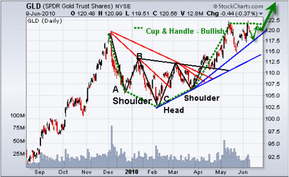 S&P500, Gold & Oil Trend Trading Charts | Gold Eagle