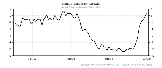 Inflation is the lifeblood of a healthy economy gold eagle finally in 1933 the new democrat president franklin d roosevelt made the decision to stimulate the nations economy by fostering an accelerating inflation publicscrutiny Images