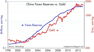 Forex reserves of india vs china