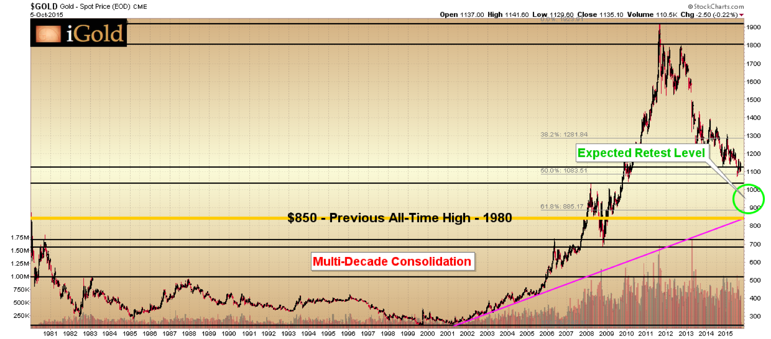 gold multi decade consolidation