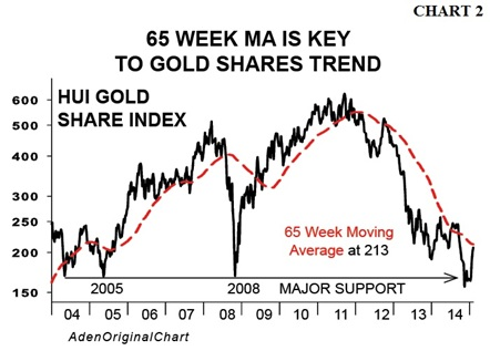 gold shares trend