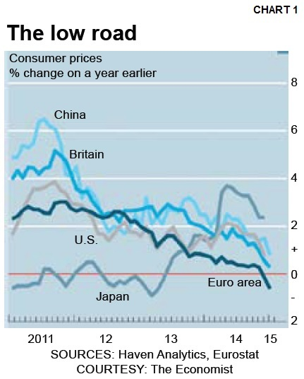 consumer prices percent change