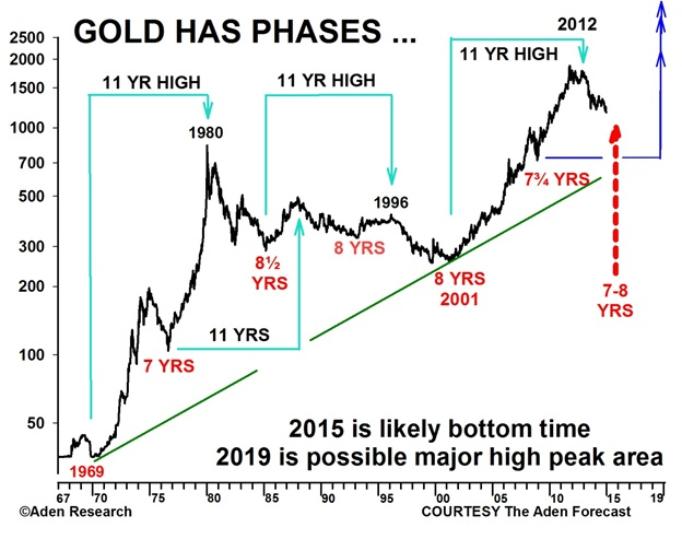 Note On The Chart That Gold Has Formed A Bottom Area Every 7 8 Years Since 1969 It S Also Major High 11 Then