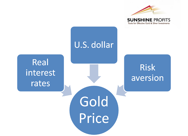 drivers of gold prices image