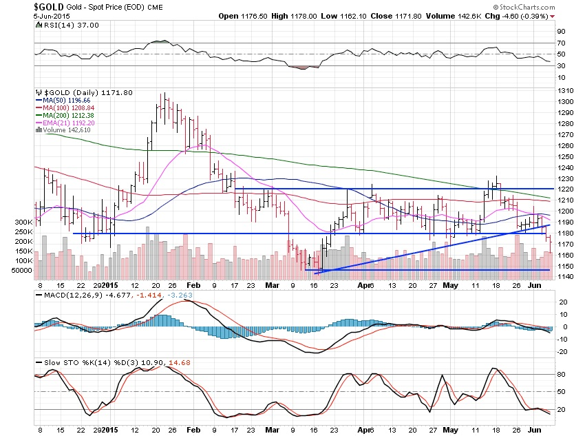 The Downtrend In Precious Metals Resumes