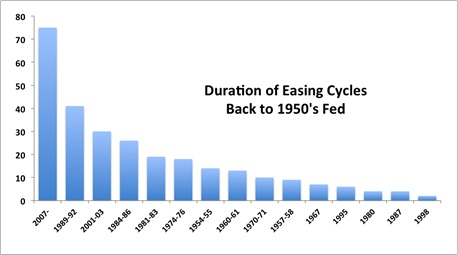 duration of easing cycles