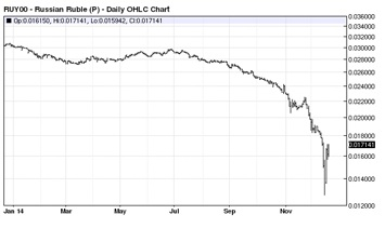 Russian Ruble daily OHLC chart