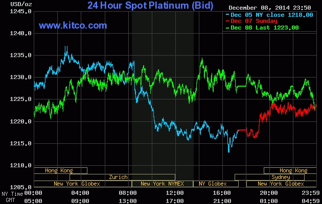 24 hour spot platinum