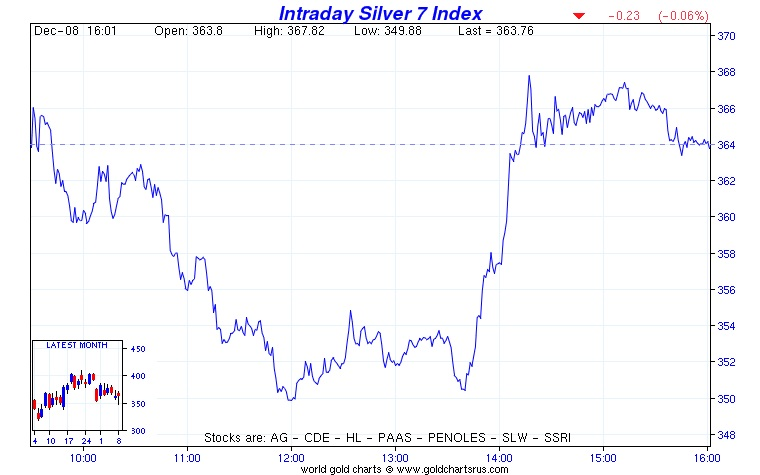intraday silver 7 index