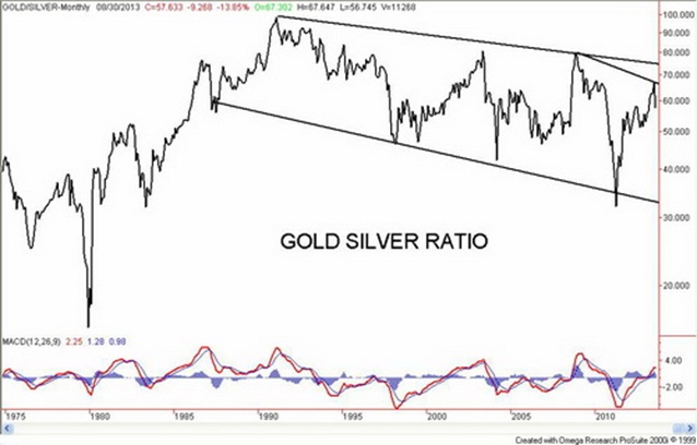 Gold And Silver Ratio