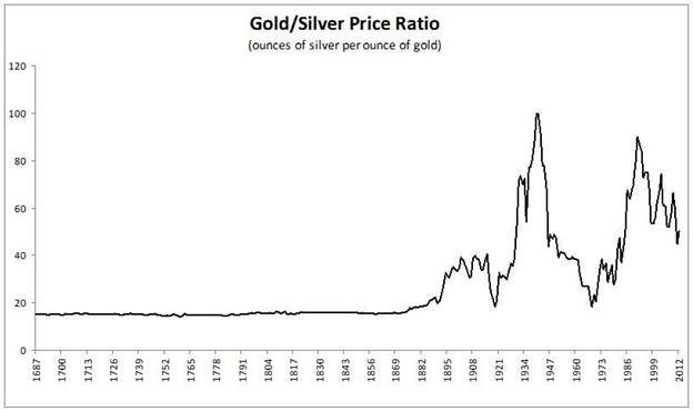 100 year silver chart