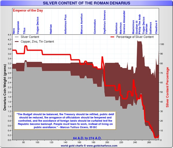The Roman Denarius And Us Dollar Birds Of A Feather