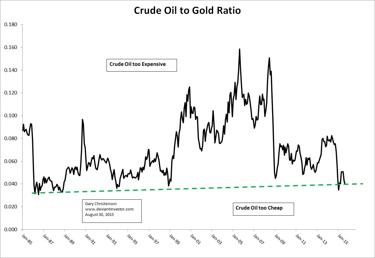 crude oil and gold relationship