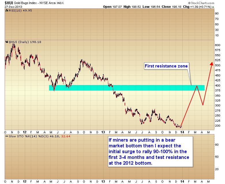 bear market bottoms