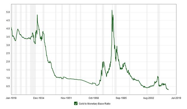 This Gold To Monetary Base Ratio Chart Courtesy Macrotrends Shows The Price Of Compared Dollar Total Us