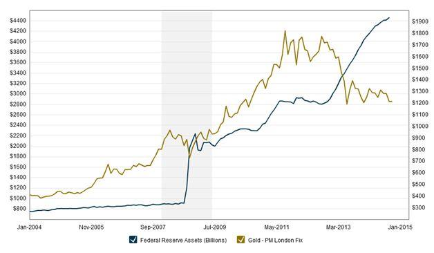 Gold Price Index Symbol