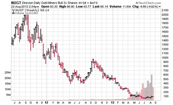 Nugt Stock Quote Delectable Nugt Chart Heartimpulsarco