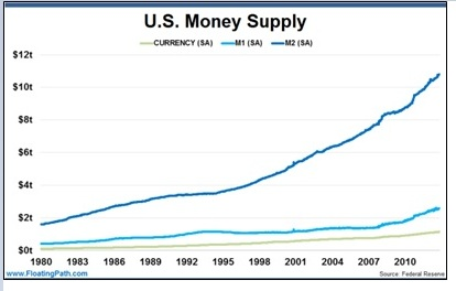 http://www.floatingpath.com/wp-content/uploads/2013/09/US-Money-Supply-September-2-2013-600x375.png