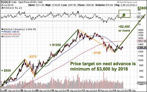 gold-price-prediction-jh072814-3.jpg