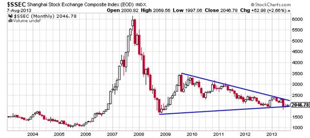 Shanghai stock index chart ibov jonathandedecker com