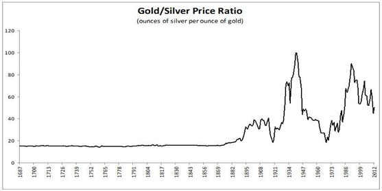 What was the average gold/silver price ratio in the 20th century?