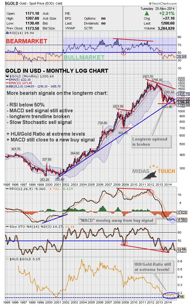 gold in usd monthly log chart