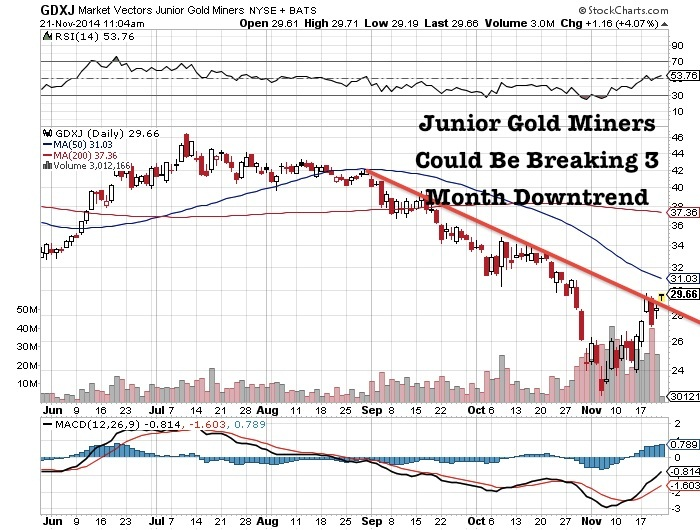 junior gold miners chart