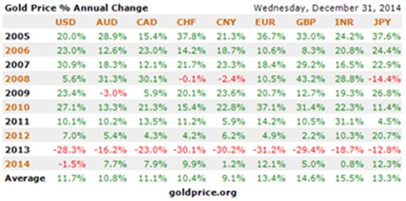gold price % annual change