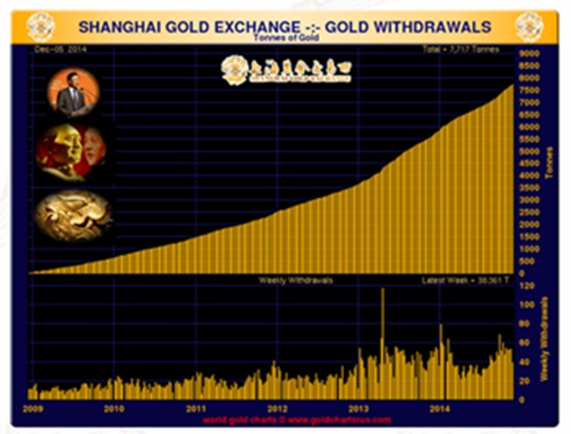Shanghai gold exchange gold withdrawals