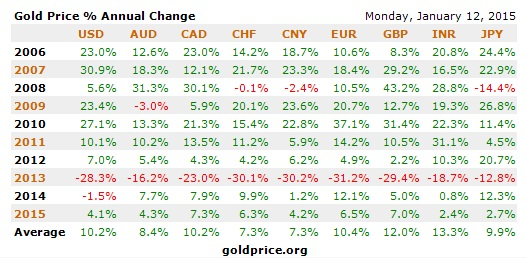 gold price annual change