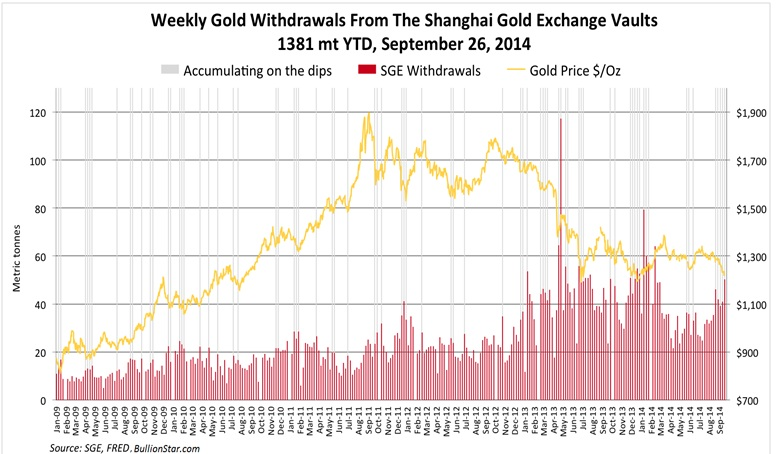 weekly gold withdrawls shanghai gold exchange vaults