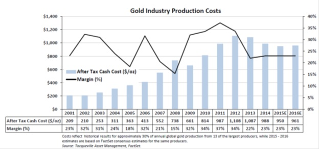 gold industry production costs