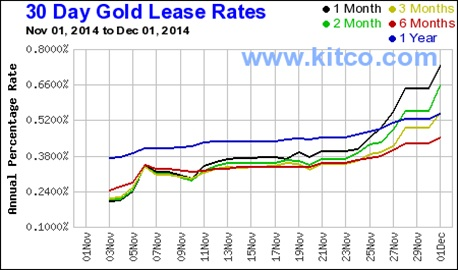 30 day gold lease rates