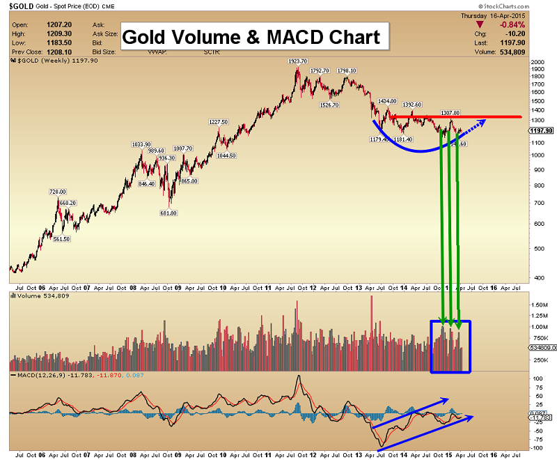 An introduction to the analysis of gold a precious metal