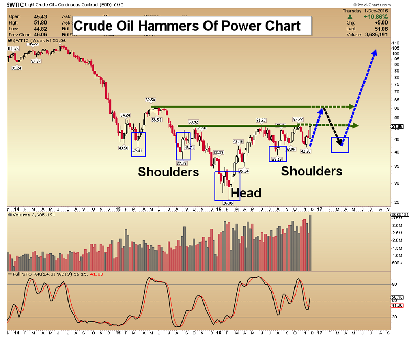 Crude oil futures trading indicators