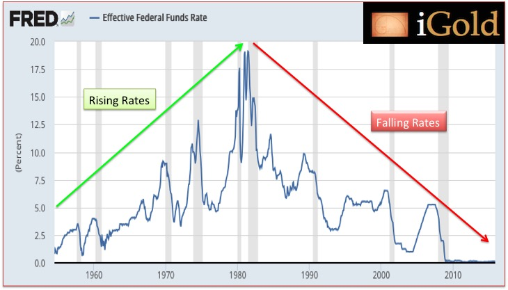Federal Reserve Interest Rate History