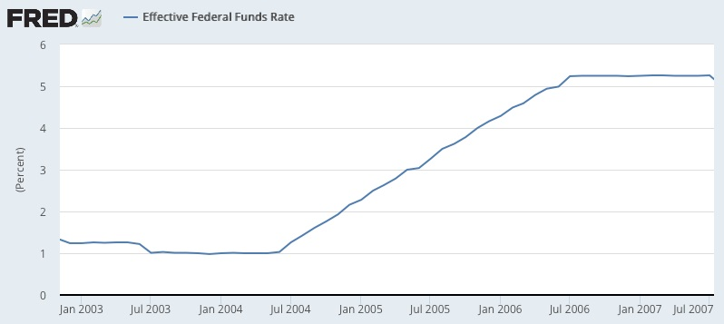 Fed Funds rate 2003-2007