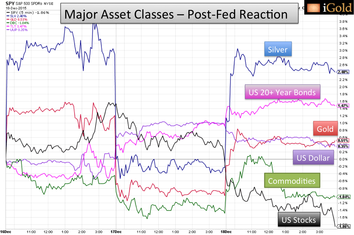 major asset classes post fed reaction