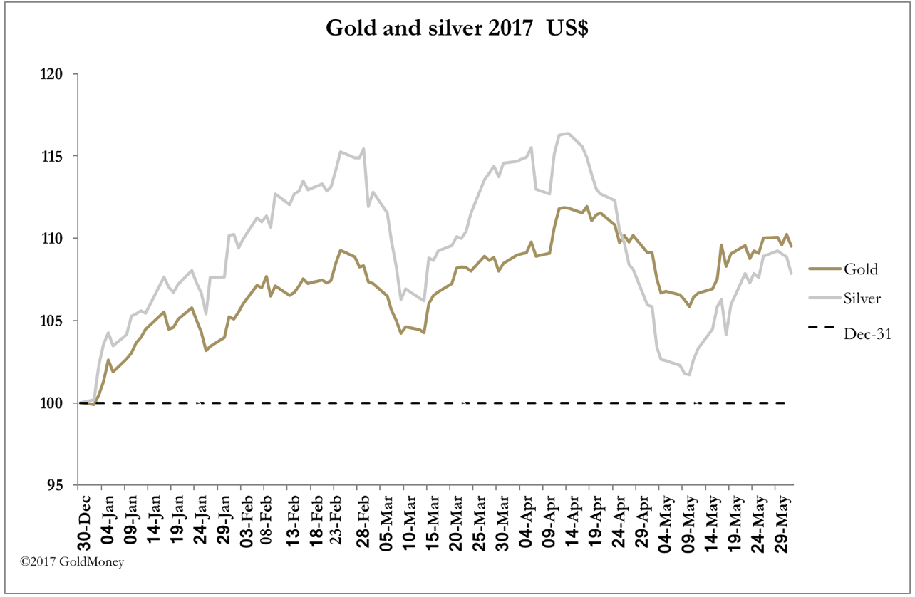Gold Price Trying To Break Out Gold Eagle - Map of us time zones black and white