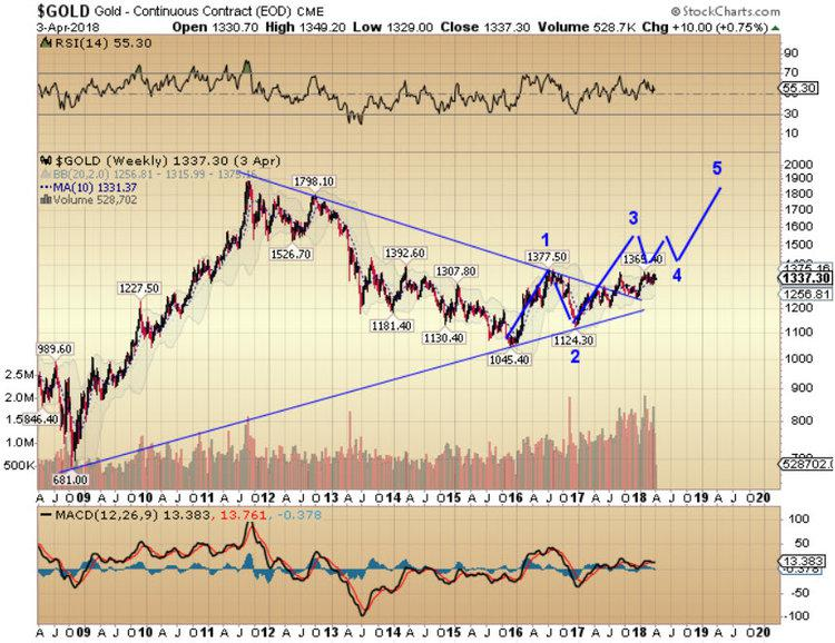 Gold Is Gaining Momentum After A 5 Year Consolidation And Set To Challenge The 2017 Highs Sometime Next Once Clears 2 000 Ful Bull