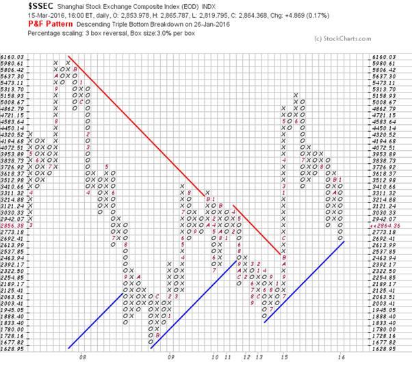 shanghai stock index  u2013 point and figure analysis